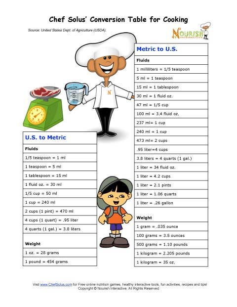 Chef Solus Cooking Metric System Conversion Chart