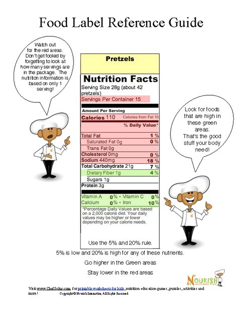 Food Label Health Lesson