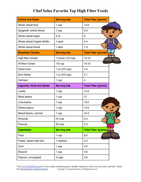 Printables My Daily Food Plan Worksheet kids high fiber healthy meal plan worksheet