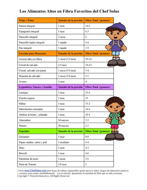 Hoja de Trabajo Para Niños Para Elaborar un Plan de Comidas ...