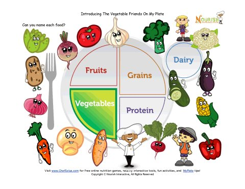 photograph about Myplate Printable identified as Printable - MyPlate Greens Finding out Sheet