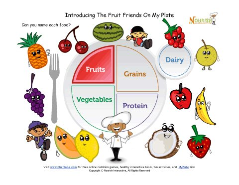 graphic about Myplate Printable called Printable - MyPlate Culmination Studying Sheet