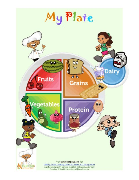 image about Myplate Printable called Printable For Youthful Small children - Adding My Plate