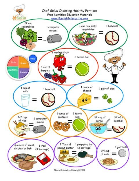 Estimating the five food groups servings portion sizes using