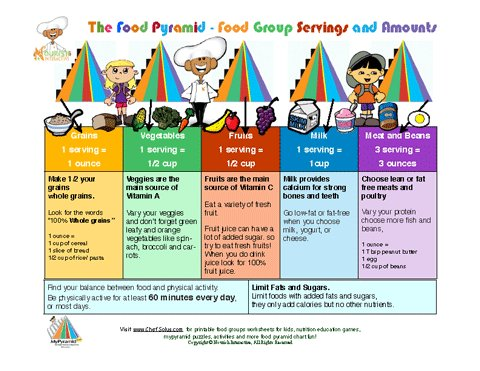 Food Groups Servings Learning Sheet