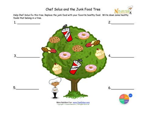 Chef Solus and The Junk Food Tree
