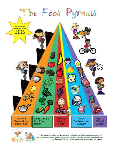 picture about Food Pyramid for Kids Printable known as MyPyramid Foodstuff Neighborhood Studying Sheet