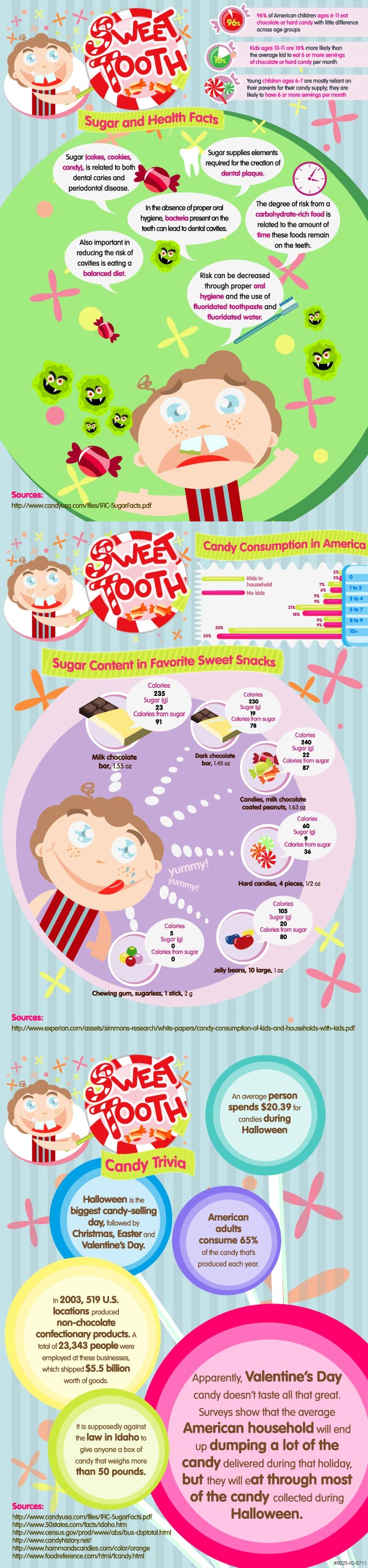 sweet tooth facts