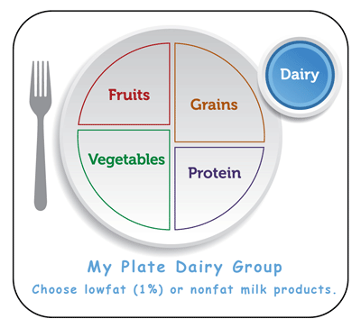 my plate healthy foods from milk group