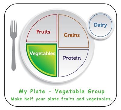 vegetable food group from my plate